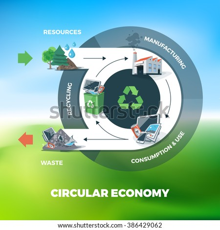 Vector illustration of circular economy showing product and material flow. Product life cycle. Natural resources are taken to manufacturing. After usage product is recycled or dumped.  - stock vector
