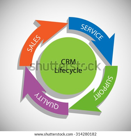 Vector Illustration of CRM Life Cycle - stock vector