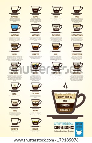 Vector Illustration with coffee on white background. Information poster on the theme of different varieties of coffee drinks with recipes. Icons set. - stock vector
