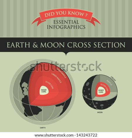 Vector Infographic - Earth and Moon Cross Section  - stock vector