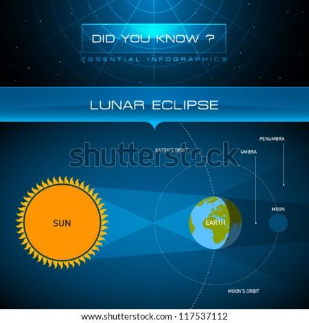 Vector Infographic - Lunar Eclipse - stock vector