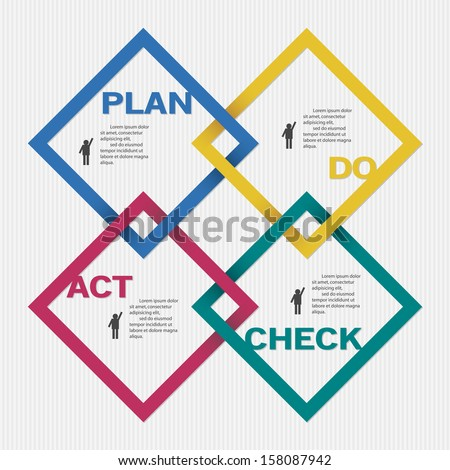 Vector PDCA (Plan Do Check Act) diagram with space for sample text - stock vector