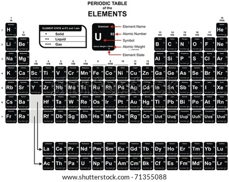 Vector - Periodic Table of the Chemical Elements - including Element Name, Atomic Number, Atomic Weight, Element Symbol - Also  Element State (Solid, liquid & gas) - stock vector