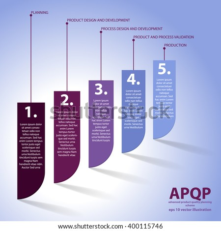 Vector scheme of advanced product quality planning. APQP is set of procedures and techniques used to develop products especially in the industrial sector and manufacturing