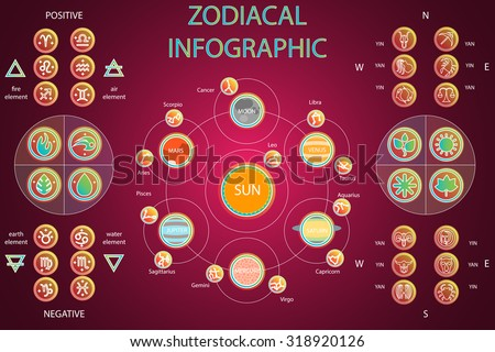 Vector Set of Astrologic Infographics - Solar system, Planets with constellations, symbols and signs, Four elements, Positive and Negative, Seasons, Cardinal directions. Horoscope and zodiac set.   - stock vector