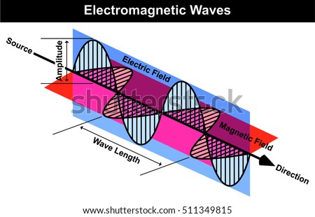 Vector waves electromagnetic radiation including electrical stock vector waves electromagnetic radiation including electrical stock vector royalty free 511349815 shutterstock ccuart Images