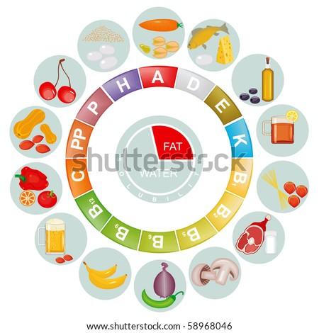 Vitamin's table. Vector - stock vector
