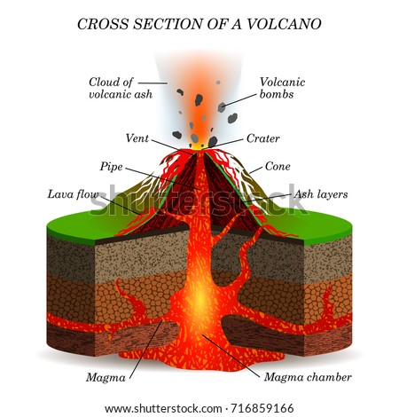 100 diagram of a volcano worksheet nova volcano under the city anatomy of nyiragongo non. Black Bedroom Furniture Sets. Home Design Ideas