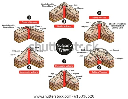Volcano types infographic diagram including fissure stock vector volcano types infographic diagram including fissure stock vector 615038528 shutterstock ccuart Image collections