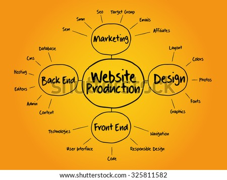 Website production mind map flowchart business concept for presentations and reports - stock vector