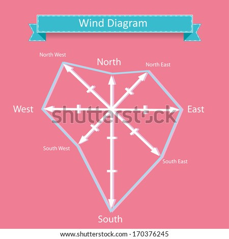 Wind rose diagram vector north west stock vector 170376245 wind rose diagram vector with north west south east wind directions for geographic ccuart Gallery