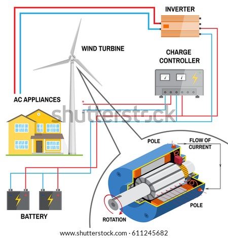 wind turbine system home renewable energy stock vector royalty free rh shutterstock com wind turbine generator wiring diagram Generator Diagrams How It Works